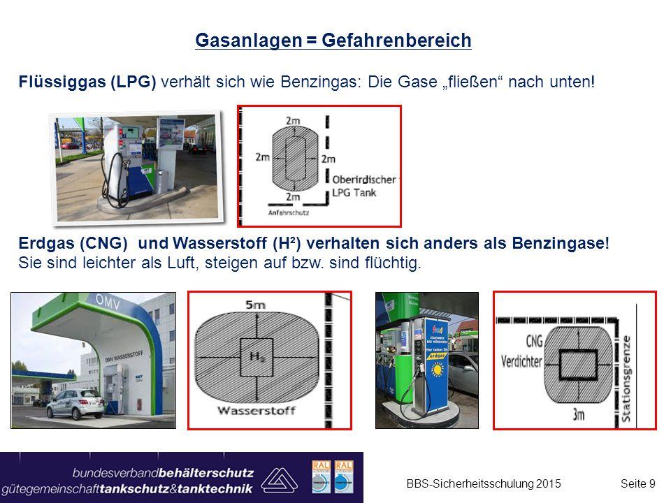 """Gasanlagen = Gefahrenbereich Flüssiggas (LPG) verhält sich wie Benzingas: Die Gase """"fließen"""" nach unten! Erdgas (CNG) und Wasserstoff (H²) verhalten s"""