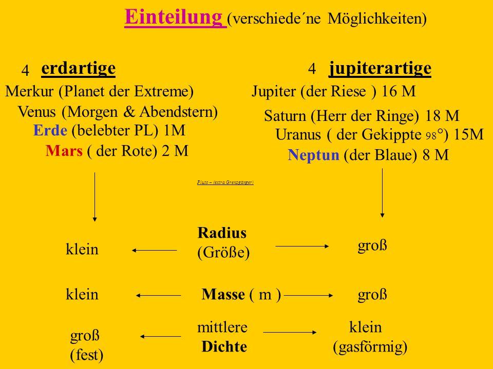 Einteilung (verschiede´ne Möglichkeiten) erdartige 4 jupiterartige 4 Merkur (Planet der Extreme) Venus (Morgen & Abendstern) Erde (belebter PL) 1M Mar