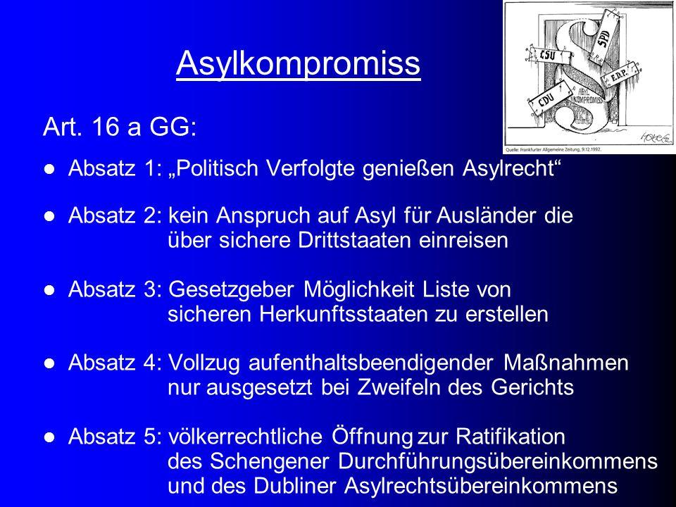 """Asylkompromiss Art. 16 a GG: Absatz 1: """"Politisch Verfolgte genießen Asylrecht"""" Absatz 2: kein Anspruch auf Asyl für Ausländer die über sichere Dritts"""