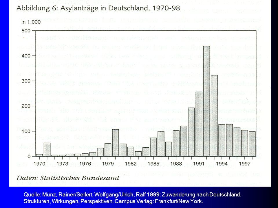 Die kontinuierliche Einschränkung der Rechtsansprüche von Asylbewerbern 1978 Erstes Asylverfahren-Beschleunigungsgesetz führte einjähriges Arbeitsverbot für Asyl suchende Flüchtlinge ein 1980 Zweites Beschleunigungsgesetz übertrug die Entscheidung über einen Asylantrag einem Einzelbeamten des Bundesamtes und beseitigte Widerspruchsmöglichkeiten, Flüchtlinge durften von nun an nach ihrer Ankunft zwei Jahre lang nicht arbeiten 1982 Asylverfahrensgesetz beschleunigte die Gerichtsverfahren und schränkte das Grundrecht auf körperliche Unversehrtheit ein