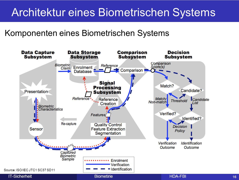 16 BiometirieHDA-FBIIT-Sicherheit Komponenten eines Biometrischen Systems Architektur eines Biometrischen Systems Source: ISO/IEC JTC1 SC37 SD11 16
