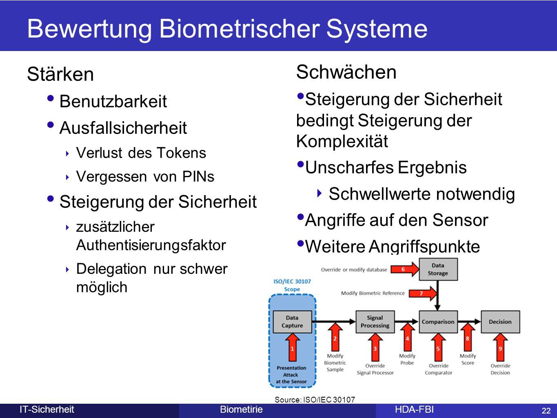 22 BiometirieHDA-FBIIT-Sicherheit Bewertung Biometrischer Systeme Stärken Benutzbarkeit Ausfallsicherheit ‣ Verlust des Tokens ‣ Vergessen von PINs St