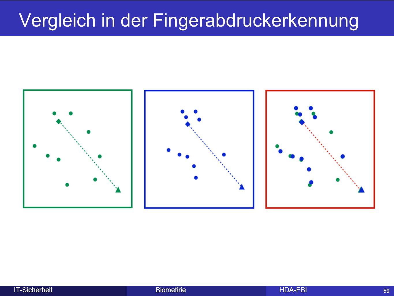 59 BiometirieHDA-FBIIT-Sicherheit Vergleich in der Fingerabdruckerkennung 59