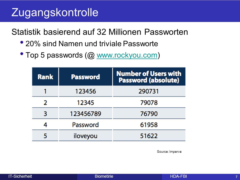 7 BiometirieHDA-FBIIT-Sicherheit Zugangskontrolle Statistik basierend auf 32 Millionen Passworten 20% sind Namen und triviale Passworte Top 5 password