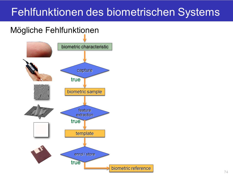 feature extraction Fehlfunktionen des biometrischen Systems biometric characteristic capturecapture true biometric sample enrol / store true templatet