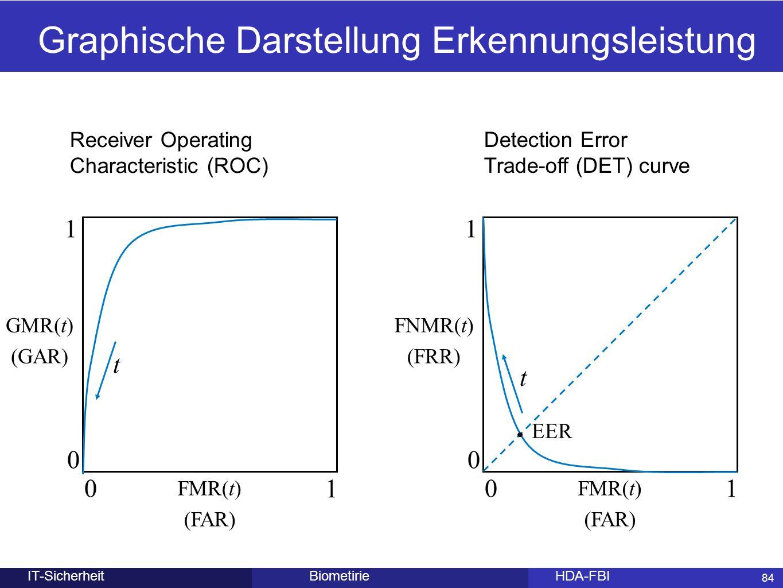84 BiometirieHDA-FBIIT-Sicherheit 84 Graphische Darstellung Erkennungsleistung GMR(t) (GAR) FMR(t) (FAR) t Receiver Operating Characteristic (ROC) FNM