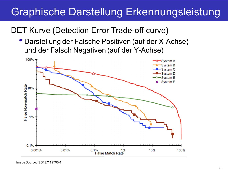 Graphische Darstellung Erkennungsleistung DET Kurve (Detection Error Trade-off curve) Darstellung der Falsche Positiven (auf der X-Achse) und der Fals