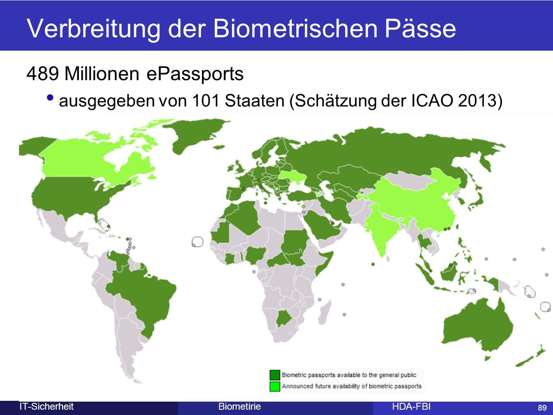 89 BiometirieHDA-FBIIT-Sicherheit Verbreitung der Biometrischen Pässe 489 Millionen ePassports ausgegeben von 101 Staaten (Schätzung der ICAO 2013) 89