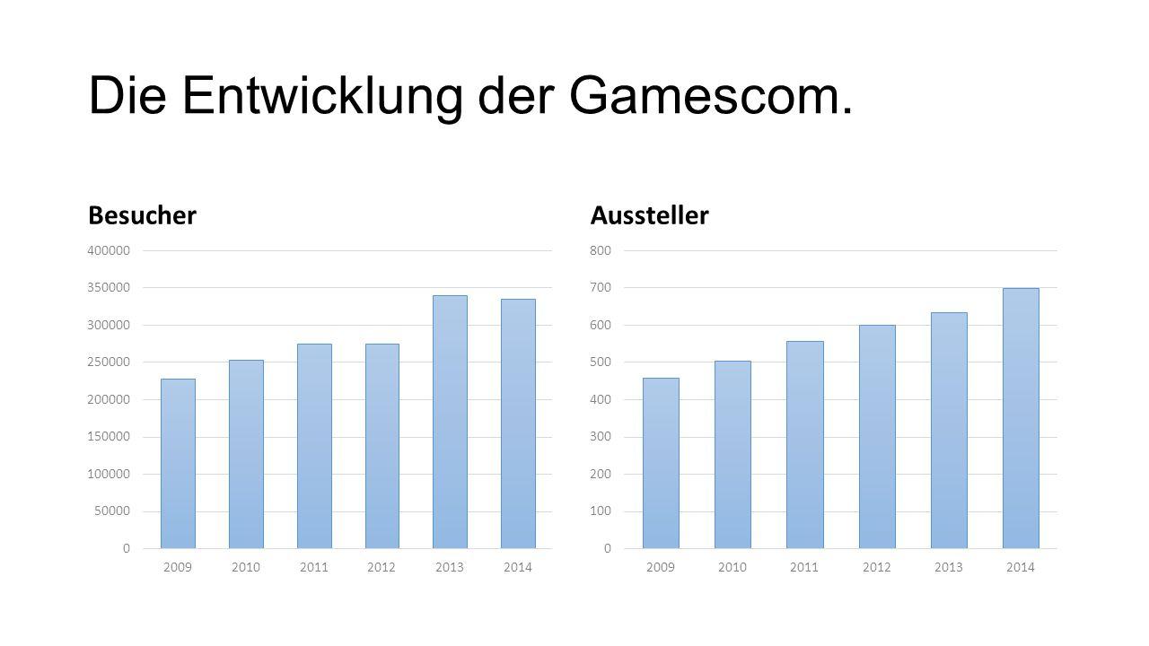 Die Entwicklung der Gamescom. BesucherAussteller