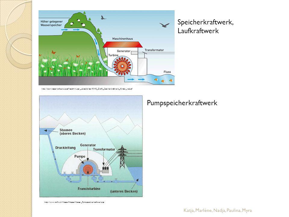 Speicherkraftwerk, Laufkraftwerk http://kleinwasserkraft.schule.at/fileadmin/user_upload/bilder/KWK_Grafik_Speicherkraftwerk_Kinder_web.gif Pumpspeich