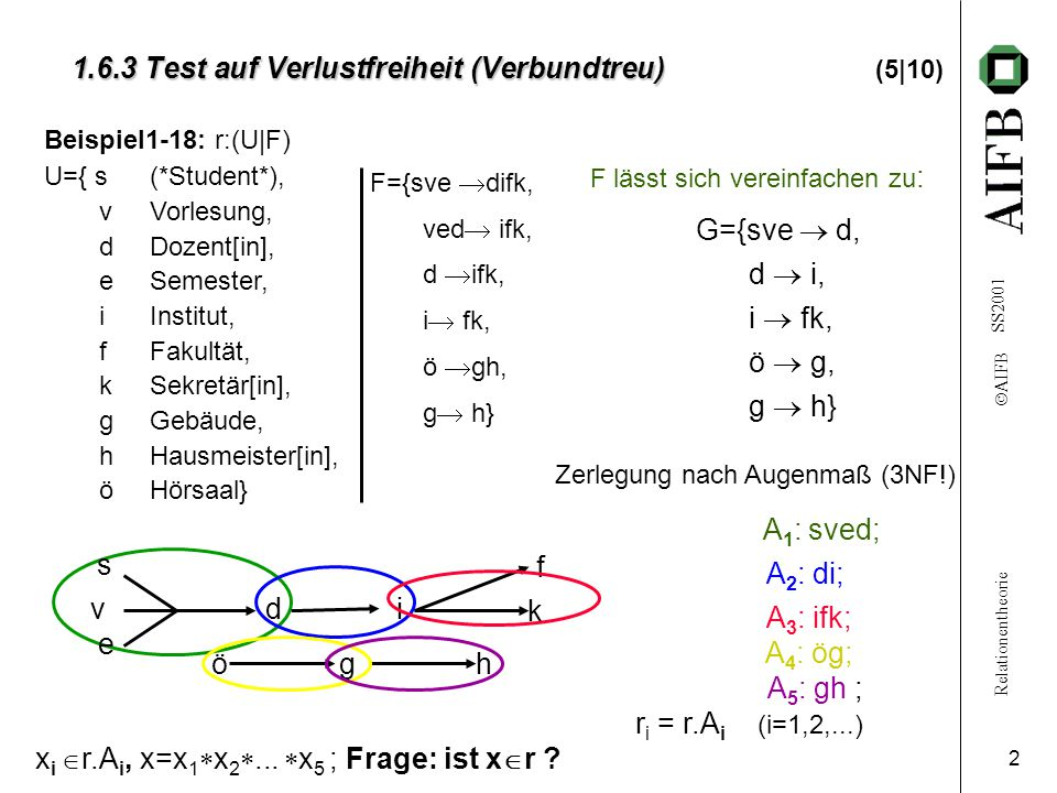 Relationentheorie  AIFB SS2001 2 1.6.3 Test auf Verlustfreiheit (Verbundtreu) 1.6.3 Test auf Verlustfreiheit (Verbundtreu) (5|10) Beispiel1-18: r:(U|F) U={ s(*Student*), vVorlesung, dDozent[in], eSemester, iInstitut, fFakultät, kSekretär[in], gGebäude, hHausmeister[in], öHörsaal} G={sve  d, d  i, i  fk, ö  g, g  h} F={sve  difk, ved  ifk, d  ifk, i  fk, ö  gh, g  h} F lässt sich vereinfachen zu : f k ögh A 1 : sved; s vd e i A 2 : di; A 3 : ifk; A 4 : ög; A 5 : gh ; r i = r.A i (i=1,2,...) x i  r.A i, x=x 1  x 2 ...