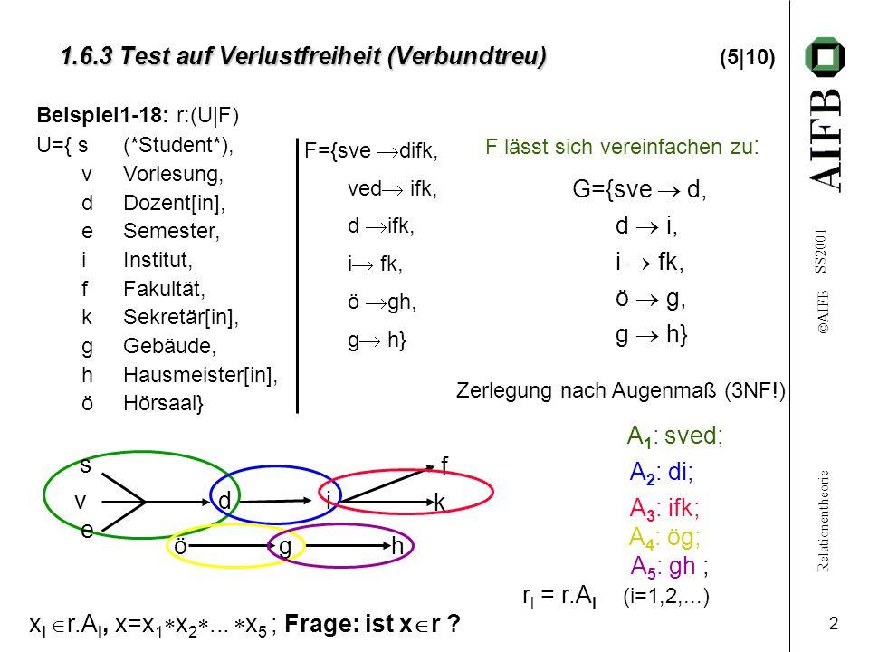Relationentheorie  AIFB SS2001 3 1.6.3 Test auf Verlustfreiheit (Verbundtreue) 1.6.3 Test auf Verlustfreiheit (Verbundtreue) (6/10) b 41 b 42 b 43 b 44 b 45 b 46 b 47 b 49 y4ry4r b 21 b 22 b 24 b 26 b 27 b 28 b 29 b 20 y2ry2r b 15 b 16 b 17 b 18 b 19 b 10 y1ry1r a8a8 a9a9 a8a8 a0a0 a5a5 a6a6 a7a7 a3a3 a5a5 a1a1 a2a2 a3a3 a4a4 Beispiel 1-18 (Forts.): r :(U F) U={s,v,d,e,i,f,k,g,h,ö} Zerlegung: A 1 : sved; A 2 : di; A 3 : ifk; A 4 : ög; A 5 : gh ; x  r.
