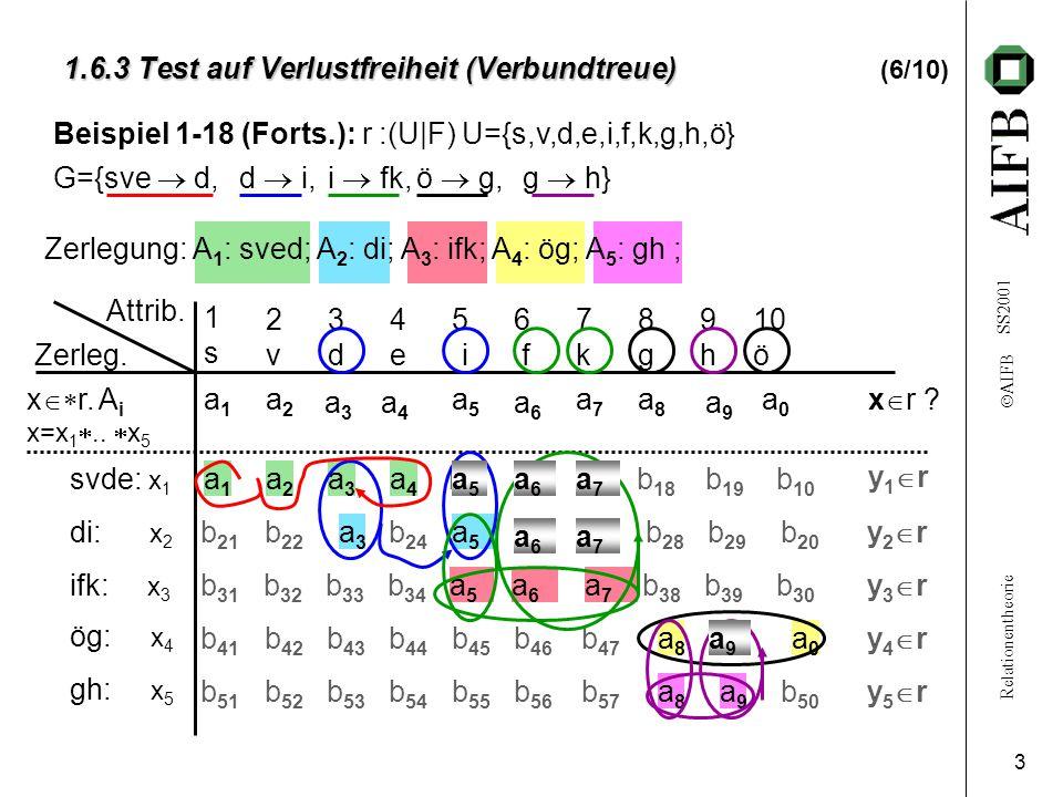 Relationentheorie  AIFB SS2001 3 1.6.3 Test auf Verlustfreiheit (Verbundtreue) 1.6.3 Test auf Verlustfreiheit (Verbundtreue) (6/10) b 41 b 42 b 43 b 44 b 45 b 46 b 47 b 49 y4ry4r b 21 b 22 b 24 b 26 b 27 b 28 b 29 b 20 y2ry2r b 15 b 16 b 17 b 18 b 19 b 10 y1ry1r a8a8 a9a9 a8a8 a0a0 a5a5 a6a6 a7a7 a3a3 a5a5 a1a1 a2a2 a3a3 a4a4 Beispiel 1-18 (Forts.): r :(U|F) U={s,v,d,e,i,f,k,g,h,ö} Zerlegung: A 1 : sved; A 2 : di; A 3 : ifk; A 4 : ög; A 5 : gh ; x  r.