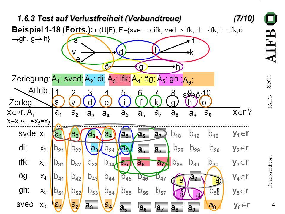 """Relationentheorie  AIFB SS2001 5 1.6.3 Test auf Verlustfreiheit (Verbundtreue) 1.6.3 Test auf Verlustfreiheit (Verbundtreue) (8 10) (1)Konstruiere Matrix MAT (Tabelle / """"Tableau ) mit: k Zeilen (für Zerlegung A 1, A 2, …, A k ) n Spalten (für Attribute u 1, u 2, …, u n ); besetze die Matrix mit Anfangswerten: a j, falls u j  A i MAT[i,j]= b ij, sonst (a j,b ij – syntakt."""