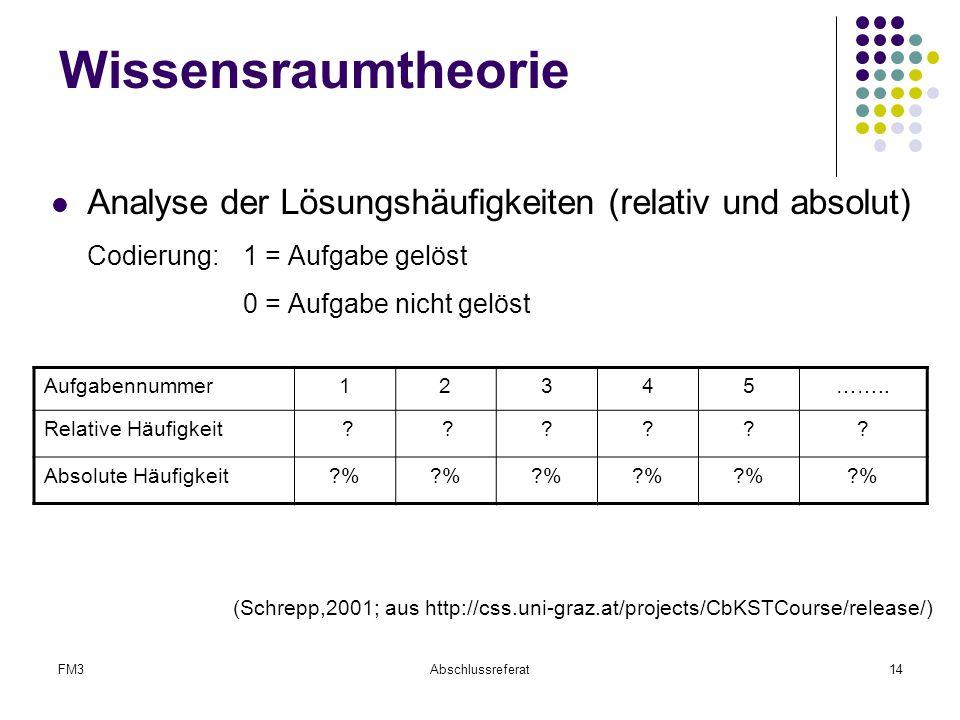 FM3Abschlussreferat14 Wissensraumtheorie Analyse der Lösungshäufigkeiten (relativ und absolut) Codierung: 1 = Aufgabe gelöst 0 = Aufgabe nicht gelöst