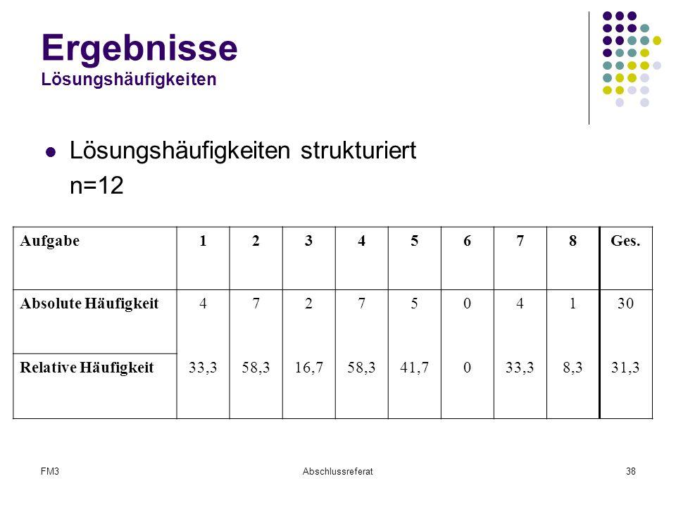 FM3Abschlussreferat38 Ergebnisse Lösungshäufigkeiten Lösungshäufigkeiten strukturiert n=12 Aufgabe12345678Ges. Absolute Häufigkeit4727504130 Relative