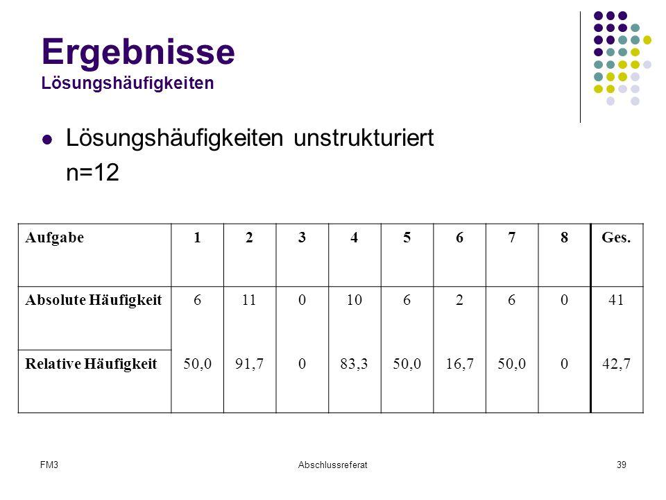 FM3Abschlussreferat39 Ergebnisse Lösungshäufigkeiten Lösungshäufigkeiten unstrukturiert n=12 Aufgabe12345678Ges. Absolute Häufigkeit611010626041 Relat
