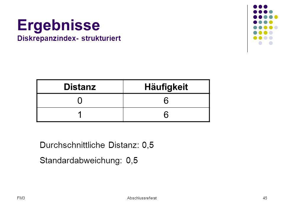 FM3Abschlussreferat45 Ergebnisse Diskrepanzindex- strukturiert DistanzHäufigkeit 06 16 Durchschnittliche Distanz: 0,5 Standardabweichung: 0,5