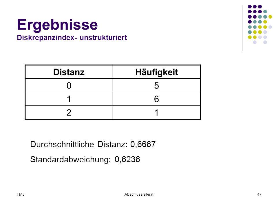 FM3Abschlussreferat47 Ergebnisse Diskrepanzindex- unstrukturiert DistanzHäufigkeit 05 16 21 Durchschnittliche Distanz: 0,6667 Standardabweichung: 0,62