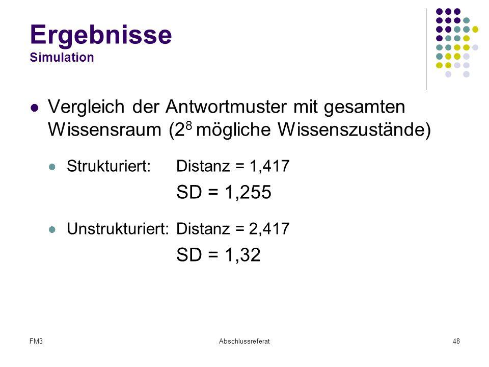 FM3Abschlussreferat48 Ergebnisse Simulation Vergleich der Antwortmuster mit gesamten Wissensraum (2 8 mögliche Wissenszustände) Strukturiert: Distanz