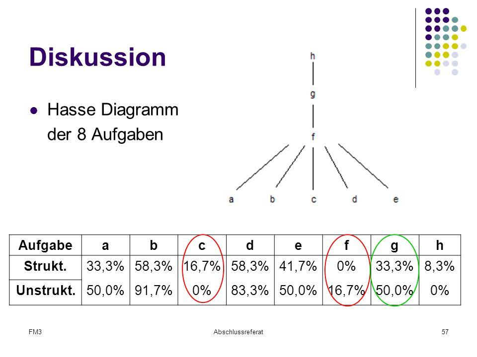 FM3Abschlussreferat57 Diskussion Hasse Diagramm der 8 Aufgaben Aufgabeabcdefgh Strukt.33,3%58,3%16,7%58,3%41,7%0%33,3%8,3% Unstrukt.50,0%91,7%0%83,3%5