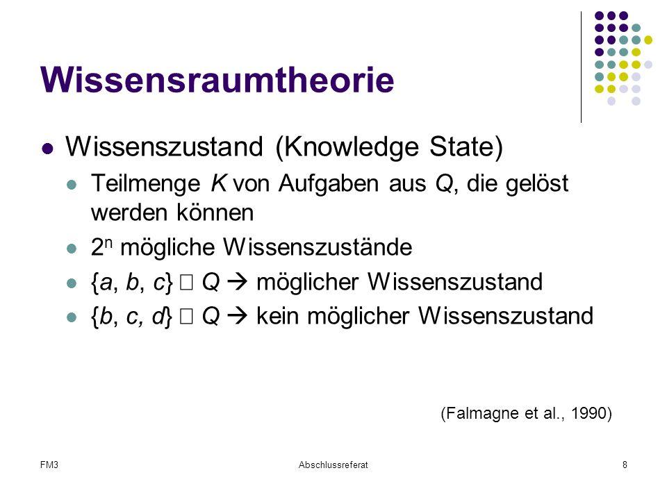 FM3Abschlussreferat8 Wissensraumtheorie Wissenszustand (Knowledge State) Teilmenge K von Aufgaben aus Q, die gelöst werden können 2 n mögliche Wissens