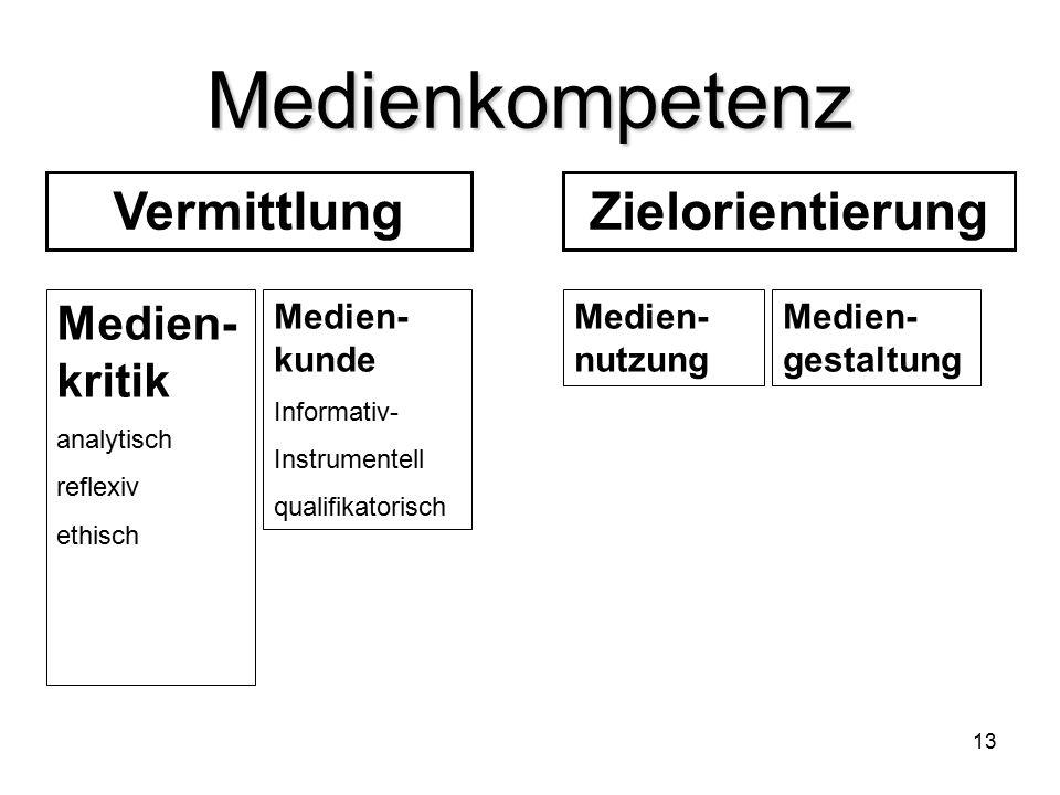 13 Medienkompetenz VermittlungZielorientierung Medien- kritik analytisch reflexiv ethisch Medien- kunde Informativ- Instrumentell qualifikatorisch Medien- nutzung Medien- gestaltung