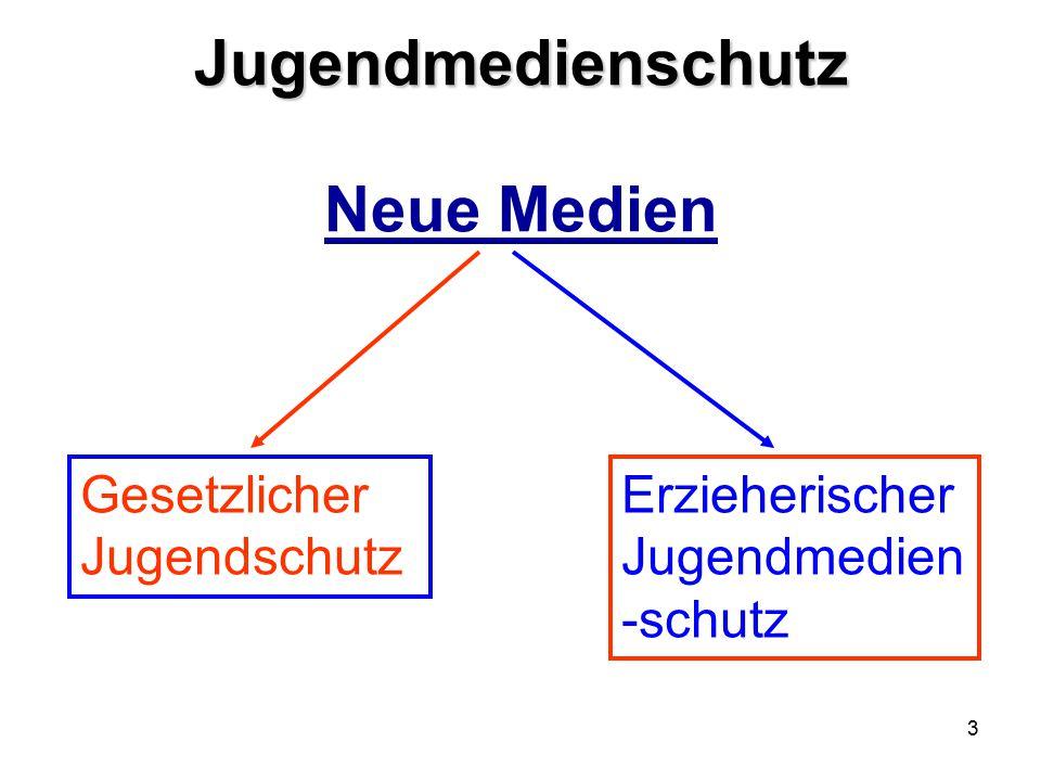 3 Jugendmedienschutz Jugendmedienschutz Neue Medien Gesetzlicher Jugendschutz Erzieherischer Jugendmedien -schutz