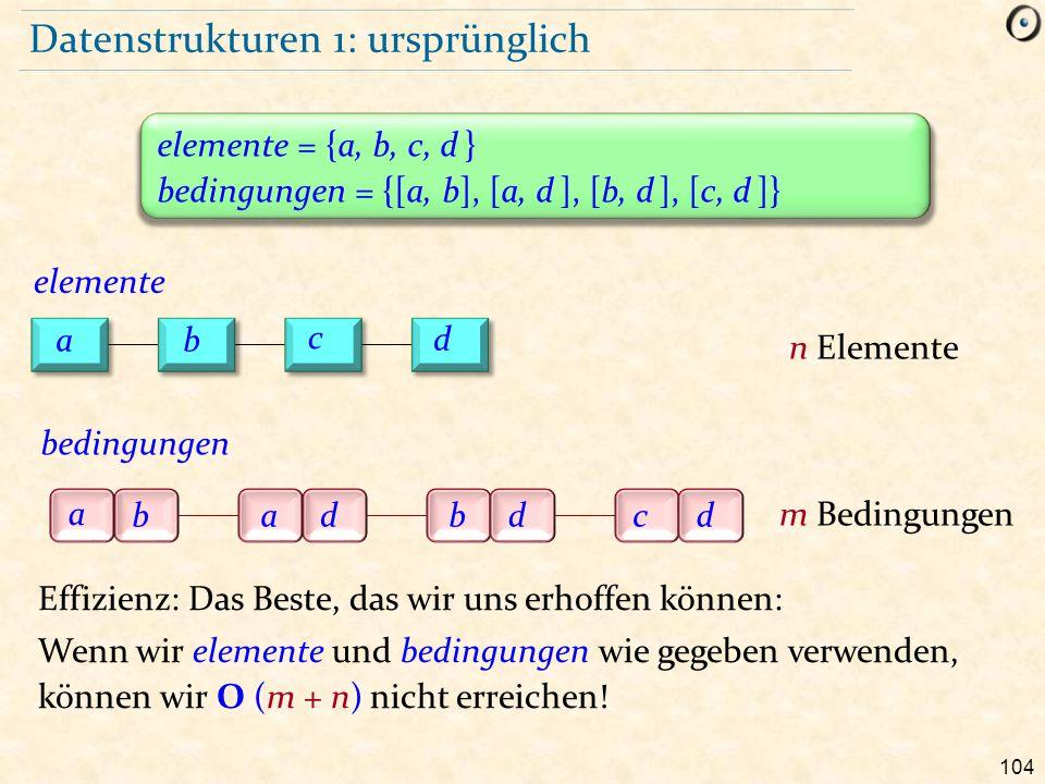 104 Datenstrukturen 1: ursprünglich elemente = {a, b, c, d } bedingungen = {[a, b], [a, d ], [b, d ], [c, d ]} Effizienz: Das Beste, das wir uns erhof