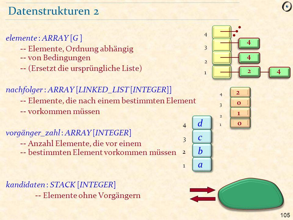 105 Datenstrukturen 2 elemente : ARRAY [G ] -- Elemente, Ordnung abhängig -- von Bedingungen -- (Ersetzt die ursprüngliche Liste) nachfolger : ARRAY [