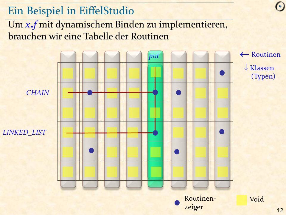 12 Ein Beispiel in EiffelStudio Um x. f mit dynamischem Binden zu implementieren, brauchen wir eine Tabelle der Routinen  Routinen  Klassen (Typen)