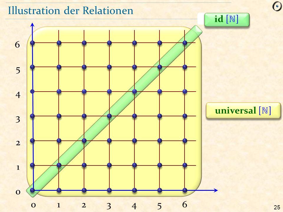 25 Illustration der Relationen 012356 1 2 3 4 5 0 4 universal [ ℕ ] 6 id [ ℕ ]