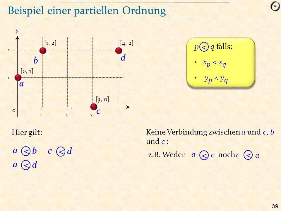 39 Beispiel einer partiellen Ordnung Hier gilt: c a Keine Verbindung zwischen a und c, b und c : a c noch z.B. Weder [1, 2] 1 2 [0, 1] y 0 123 [3, 0]