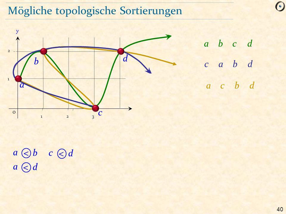 40 Mögliche topologische Sortierungen 1 2 b a y 0 123 c d a <b a <d c <d abcd cabd acbd