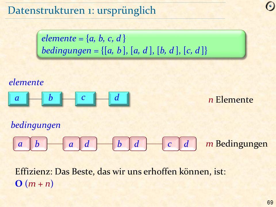 69 Datenstrukturen 1: ursprünglich elemente = {a, b, c, d } bedingungen = {[a, b ], [a, d ], [b, d ], [c, d ]} a badbd c d Effizienz: Das Beste, das w