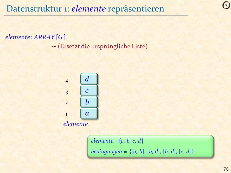 78 Datenstruktur 1: elemente repräsentieren elemente : ARRAY [G ] -- (Ersetzt die ursprüngliche Liste) b a c d 2 1 3 4 elemente elemente = {a, b, c, d