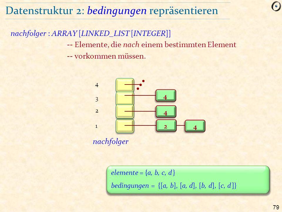 79 Datenstruktur 2: bedingungen repräsentieren nachfolger : ARRAY [LINKED_LIST [INTEGER]] -- Elemente, die nach einem bestimmten Element -- vorkommen