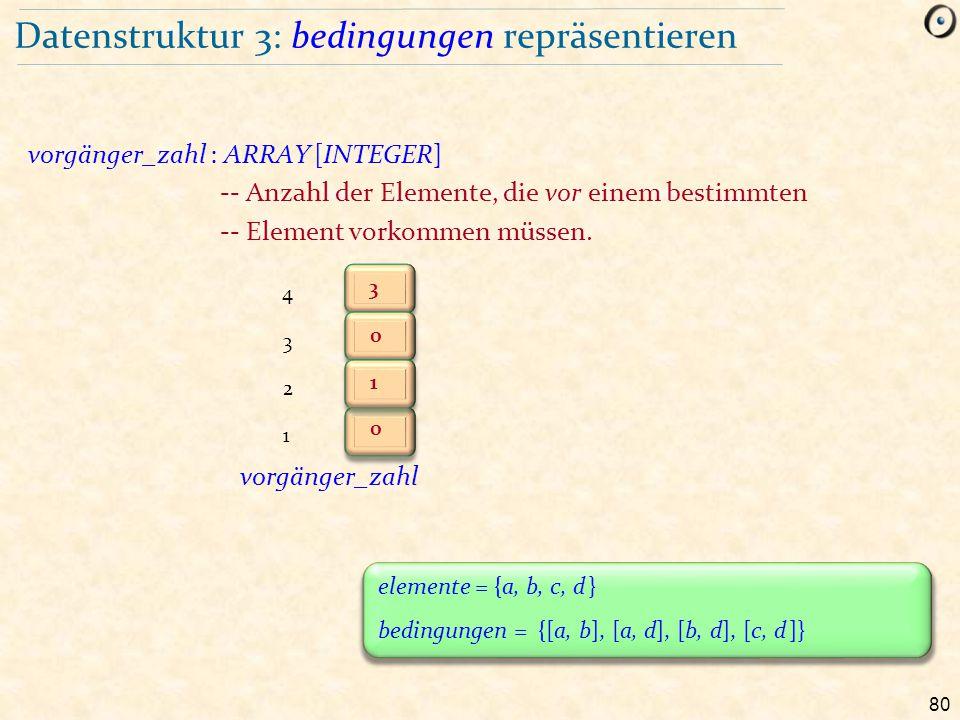 80 Datenstruktur 3: bedingungen repräsentieren vorgänger_zahl : ARRAY [INTEGER] -- Anzahl der Elemente, die vor einem bestimmten -- Element vorkommen