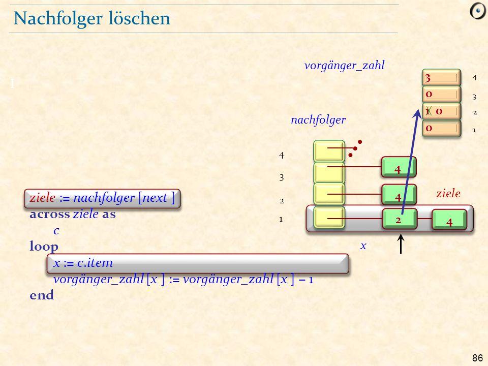86 Nachfolger löschen I ziele := nachfolger [next ] across ziele as c loop x := c.item vorgänger_zahl [x ] := vorgänger_zahl [x ] − 1 end 3 1 0 0 0 2