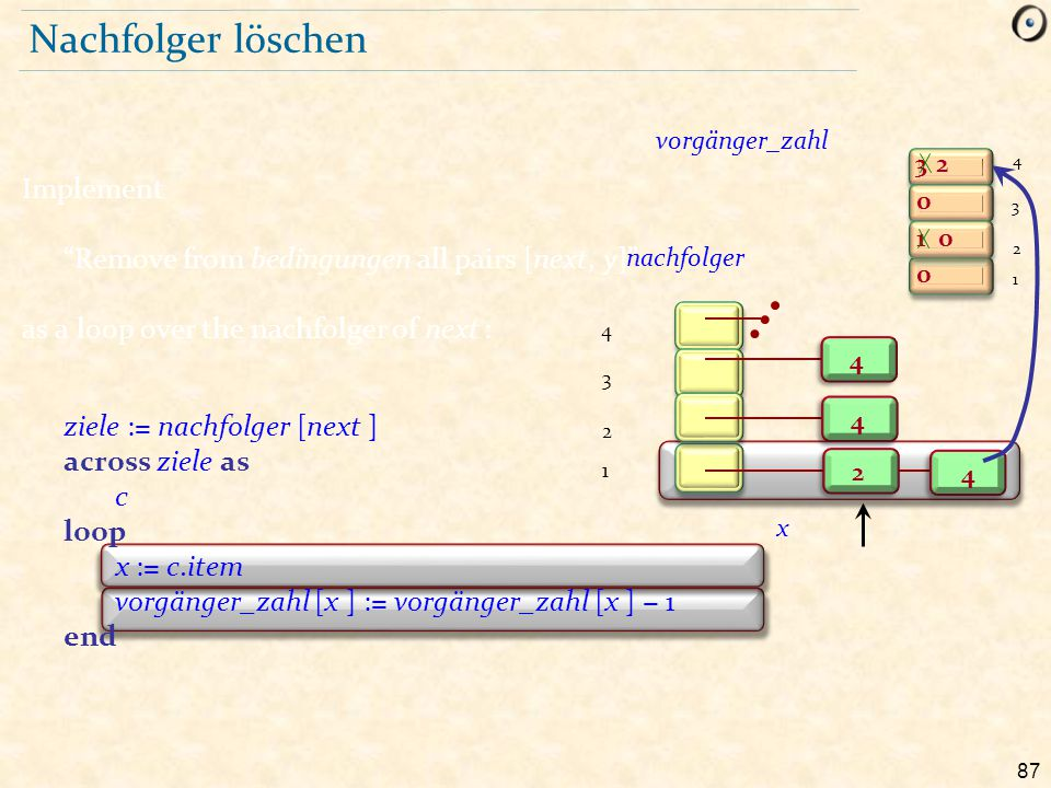 """87 Nachfolger löschen Implement """"Remove from bedingungen all pairs [next, y]"""" as a loop over the nachfolger of next : ziele := nachfolger [next ] acro"""
