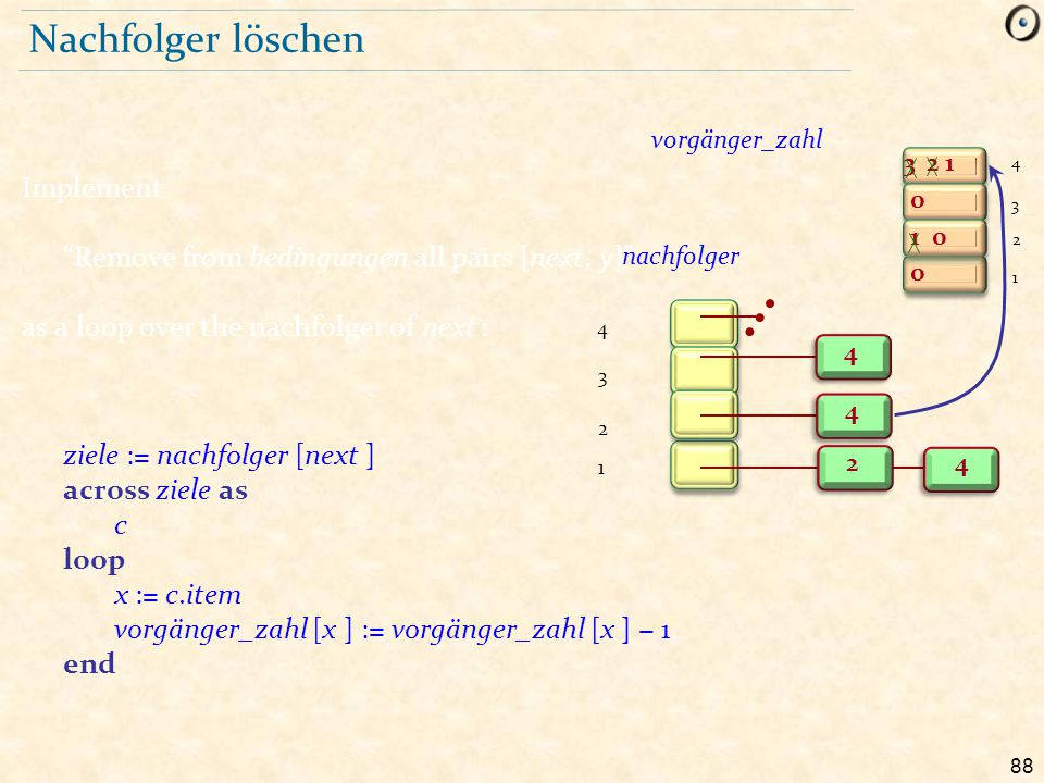 """88 Nachfolger löschen Implement """"Remove from bedingungen all pairs [next, y]"""" as a loop over the nachfolger of next : ziele := nachfolger [next ] acro"""