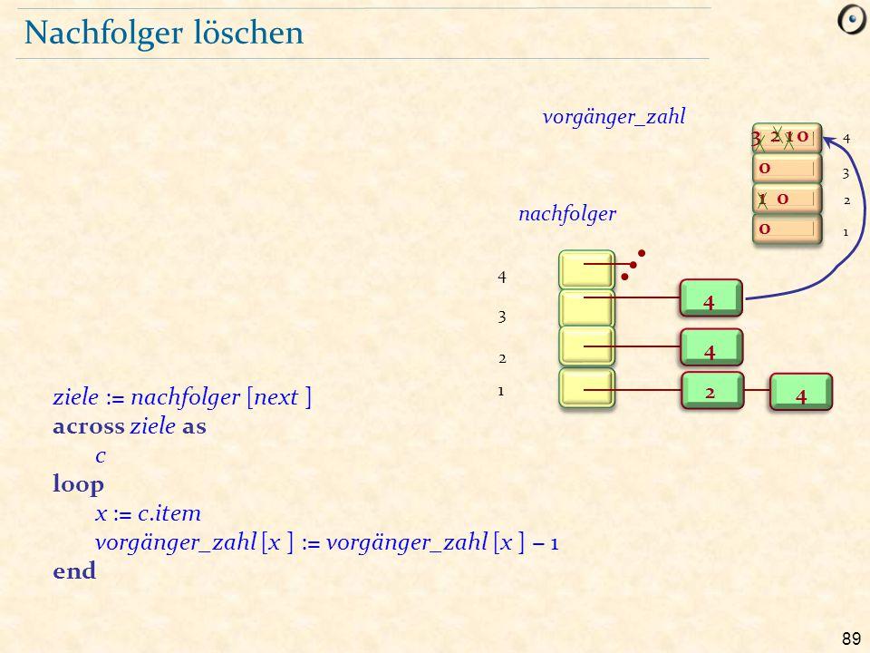 89 Nachfolger löschen ziele := nachfolger [next ] across ziele as c loop x := c.item vorgänger_zahl [x ] := vorgänger_zahl [x ] − 1 end 3 1 0 0 0 21 0