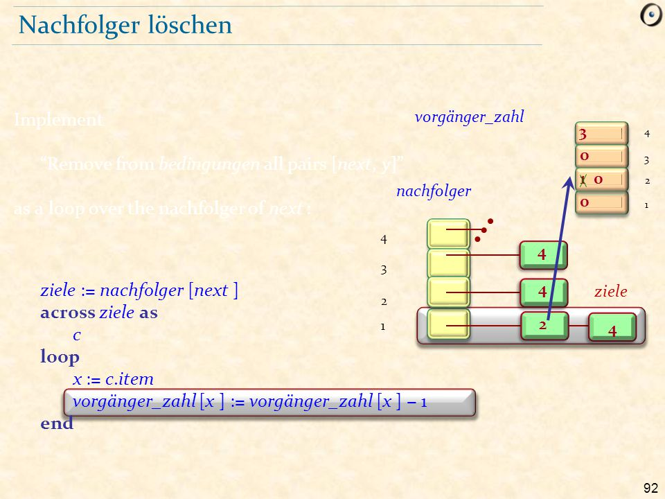 """92 Nachfolger löschen Implement """"Remove from bedingungen all pairs [next, y]"""" as a loop over the nachfolger of next : ziele := nachfolger [next ] acro"""