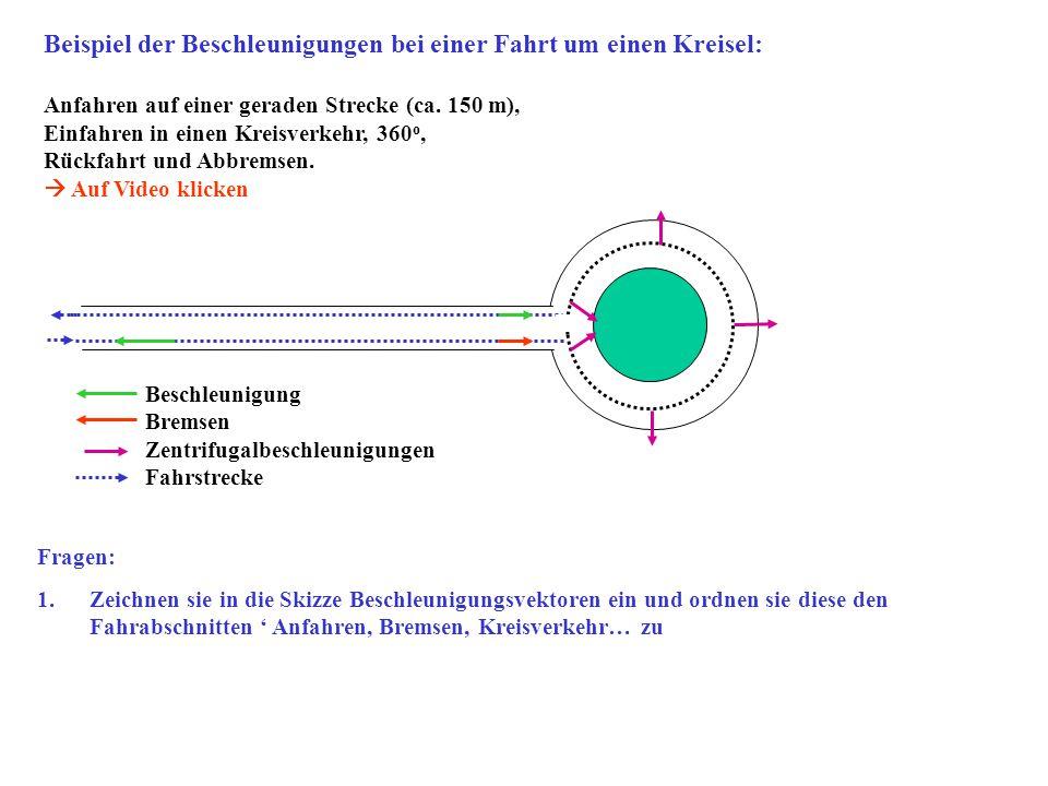 y x Fahrt im Kreisverkehr: t= 11 s, a x = 3.6 m/s^2 a x =v^2/r : v= 2 π r/t  r= a x *t^2/(2 π)^2 = 11.0 m ; v= 22.6 km/h 2.