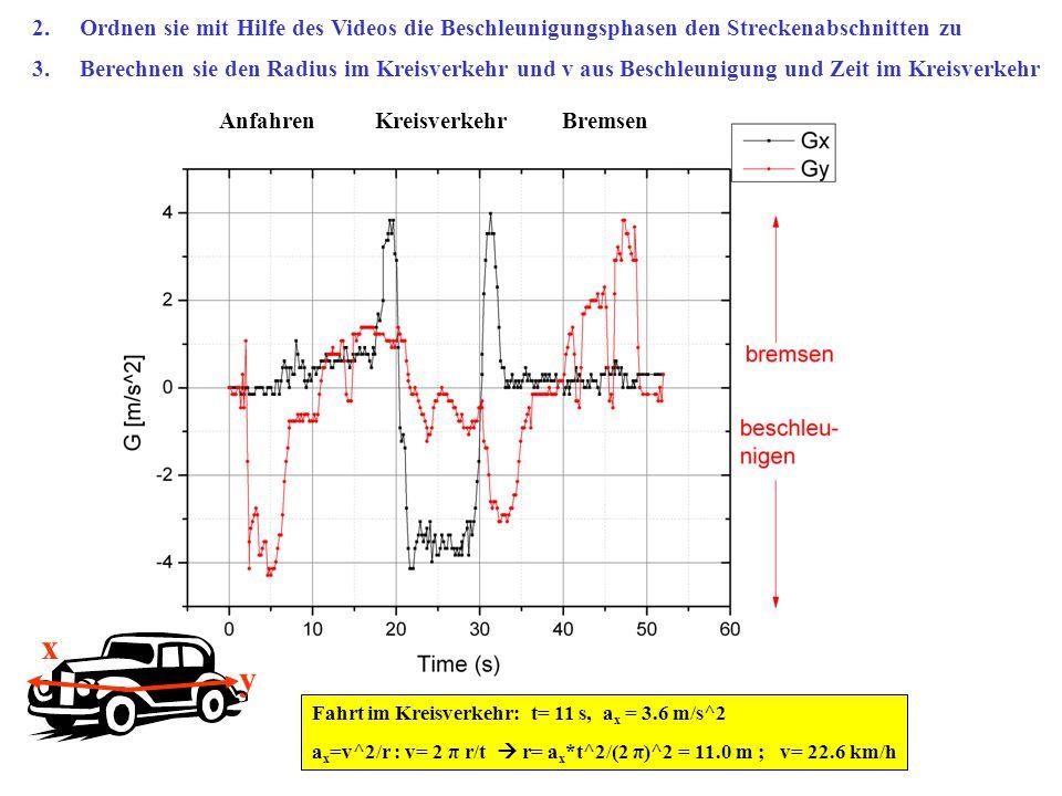 y x Fahrt im Kreisverkehr: t= 11 s, a x = 3.6 m/s^2 a x =v^2/r : v= 2 π r/t  r= a x *t^2/(2 π)^2 = 11.0 m ; v= 22.6 km/h 2. Ordnen sie mit Hilfe des