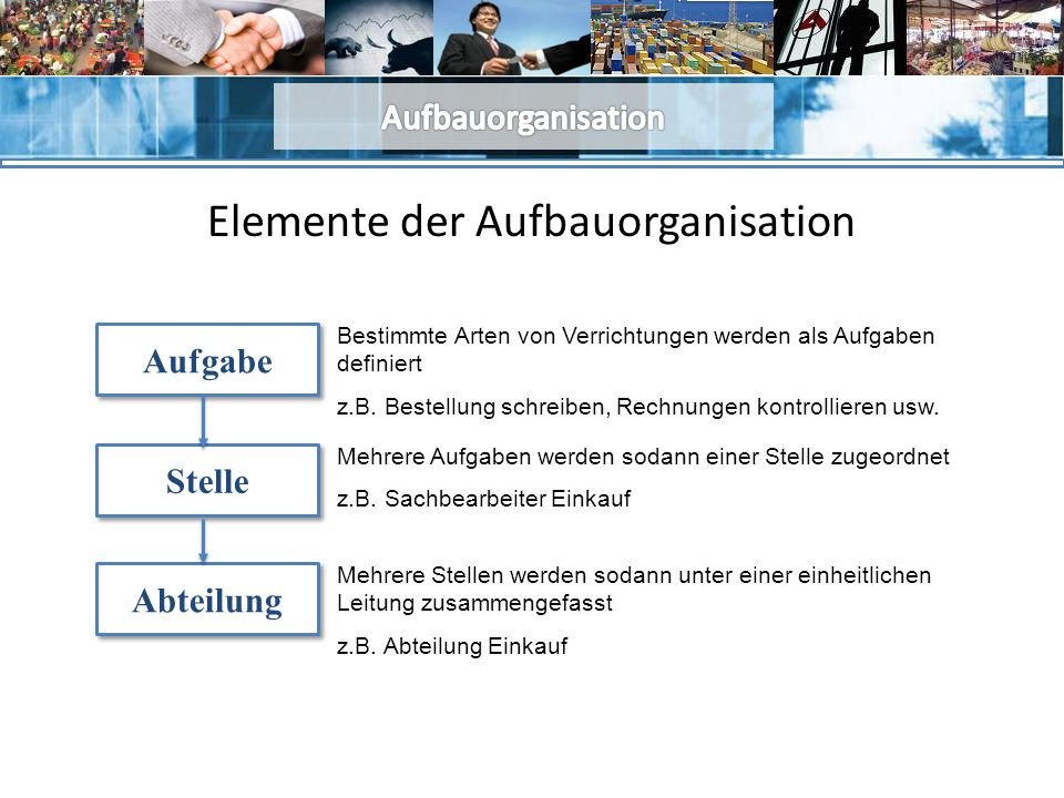 Elemente der Aufbauorganisation Aufgabe Stelle Abteilung Bestimmte Arten von Verrichtungen werden als Aufgaben definiert z.B.