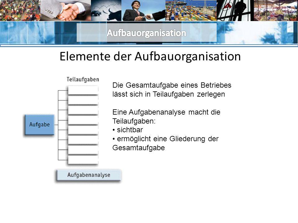 Elemente der Aufbauorganisation Die Gesamtaufgabe eines Betriebes lässt sich in Teilaufgaben zerlegen Eine Aufgabenanalyse macht die Teilaufgaben: sichtbar ermöglicht eine Gliederung der Gesamtaufgabe