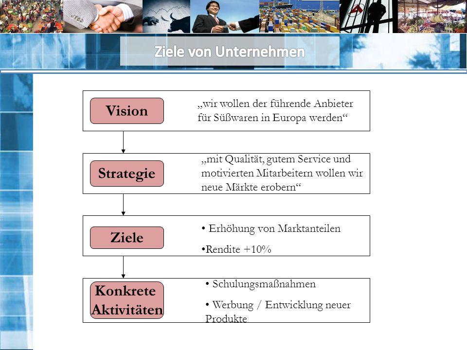 """Vision """"wir wollen der führende Anbieter für Süßwaren in Europa werden Strategie """"mit Qualität, gutem Service und motivierten Mitarbeitern wollen wir neue Märkte erobern Ziele Erhöhung von Marktanteilen Rendite +10% Konkrete Aktivitäten Schulungsmaßnahmen Werbung / Entwicklung neuer Produkte"""