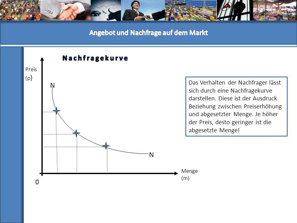 0 Preis (p ) Menge (m) Das Verhalten der Nachfrager lässt sich durch eine Nachfragekurve darstellen. Diese ist der Ausdruck Beziehung zwischen Preiser