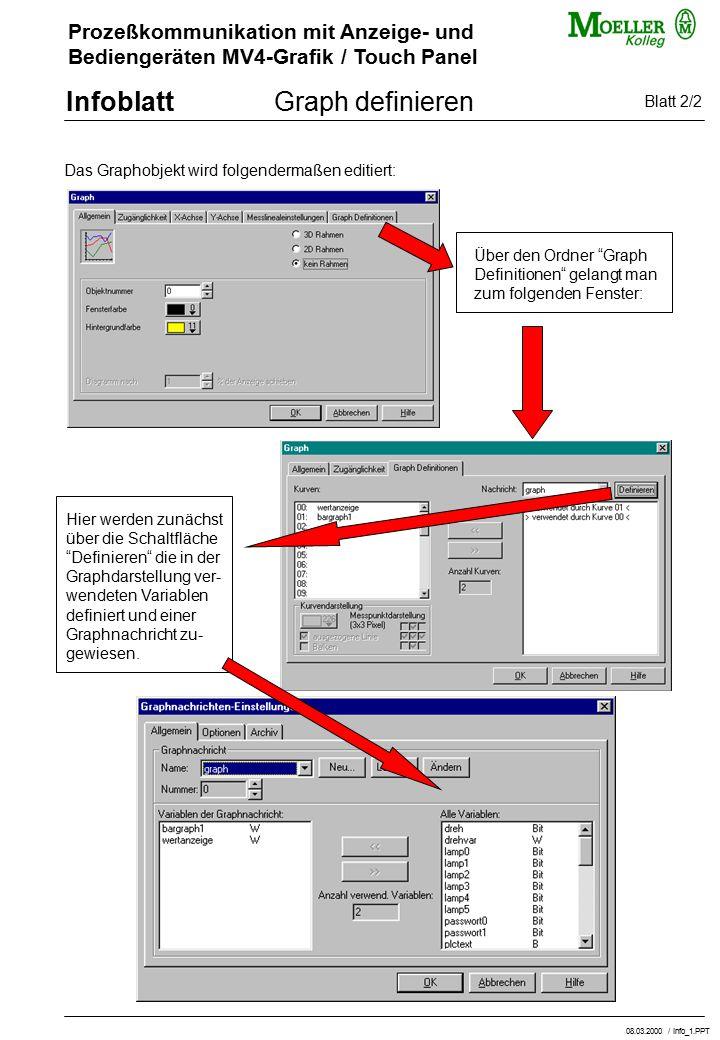 Prozeßkommunikation mit Anzeige- und Bediengeräten MV4-Grafik / Touch Panel InfoblattGraph definieren Das Graphobjekt wird folgendermaßen editiert: Bl